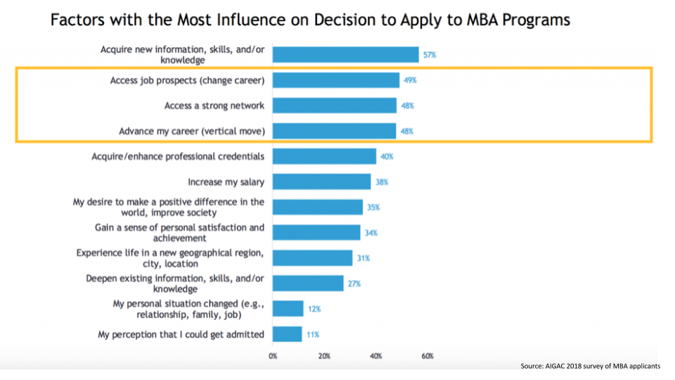AIGAC survey 2018 on factors with the most influence on decision to apply to MBA Programmes