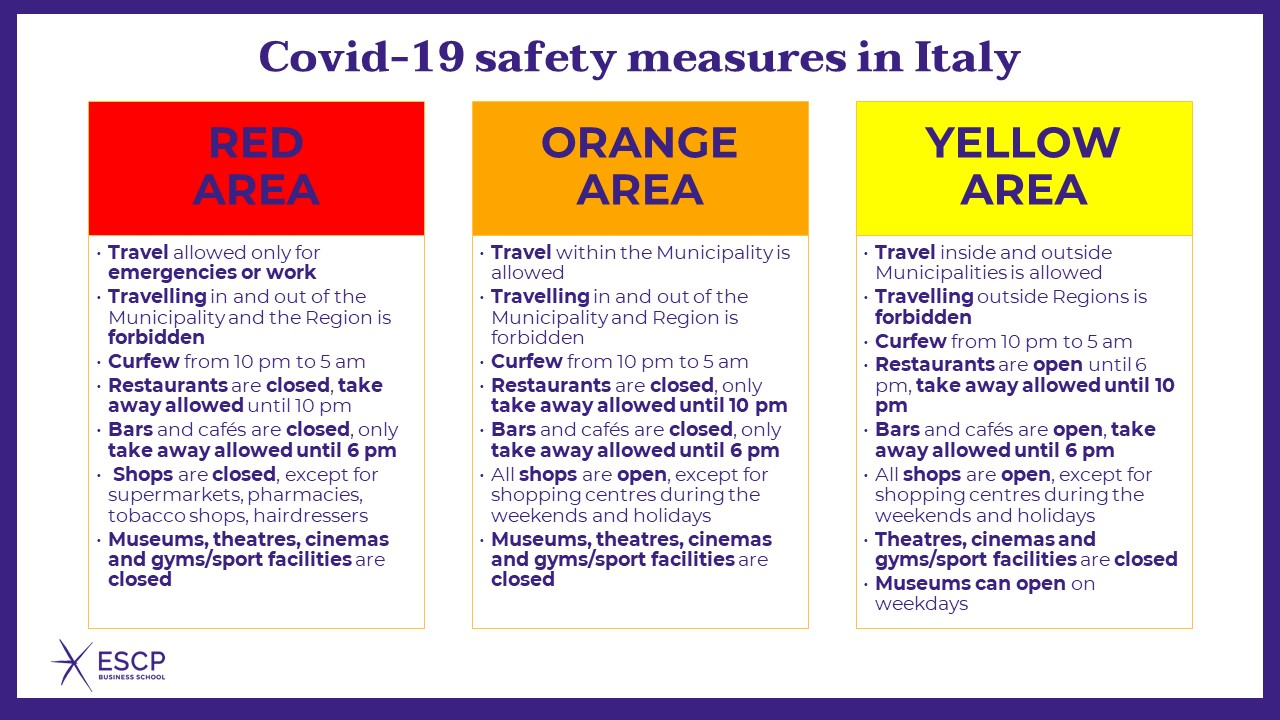 Covid-19 safety measures in Italy (updated on 1st March 2021)