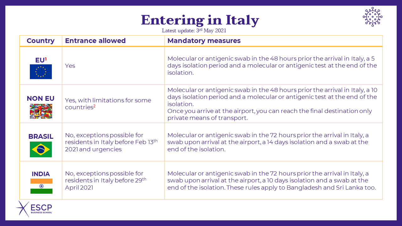 Safety measures for travelling in Italy (updated on 3 may 2021)