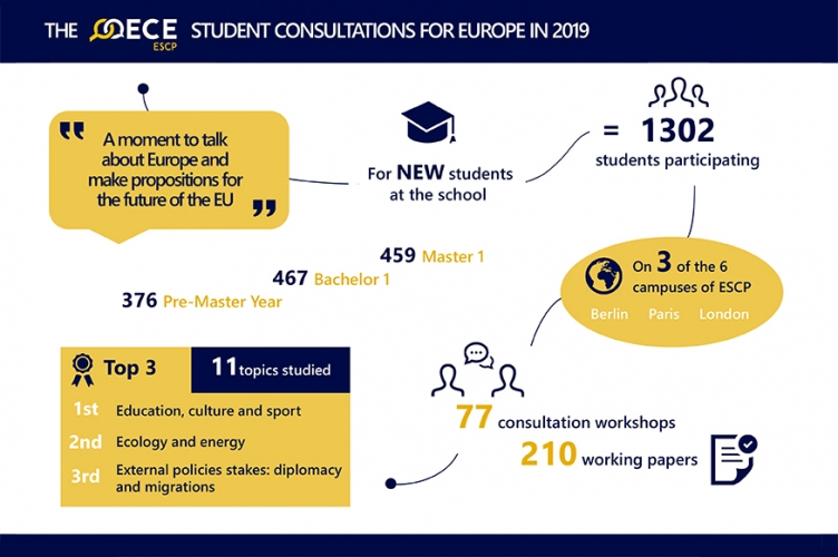 Inforgraphie of OECE Student Consultation for Europe in 2019, ESCP