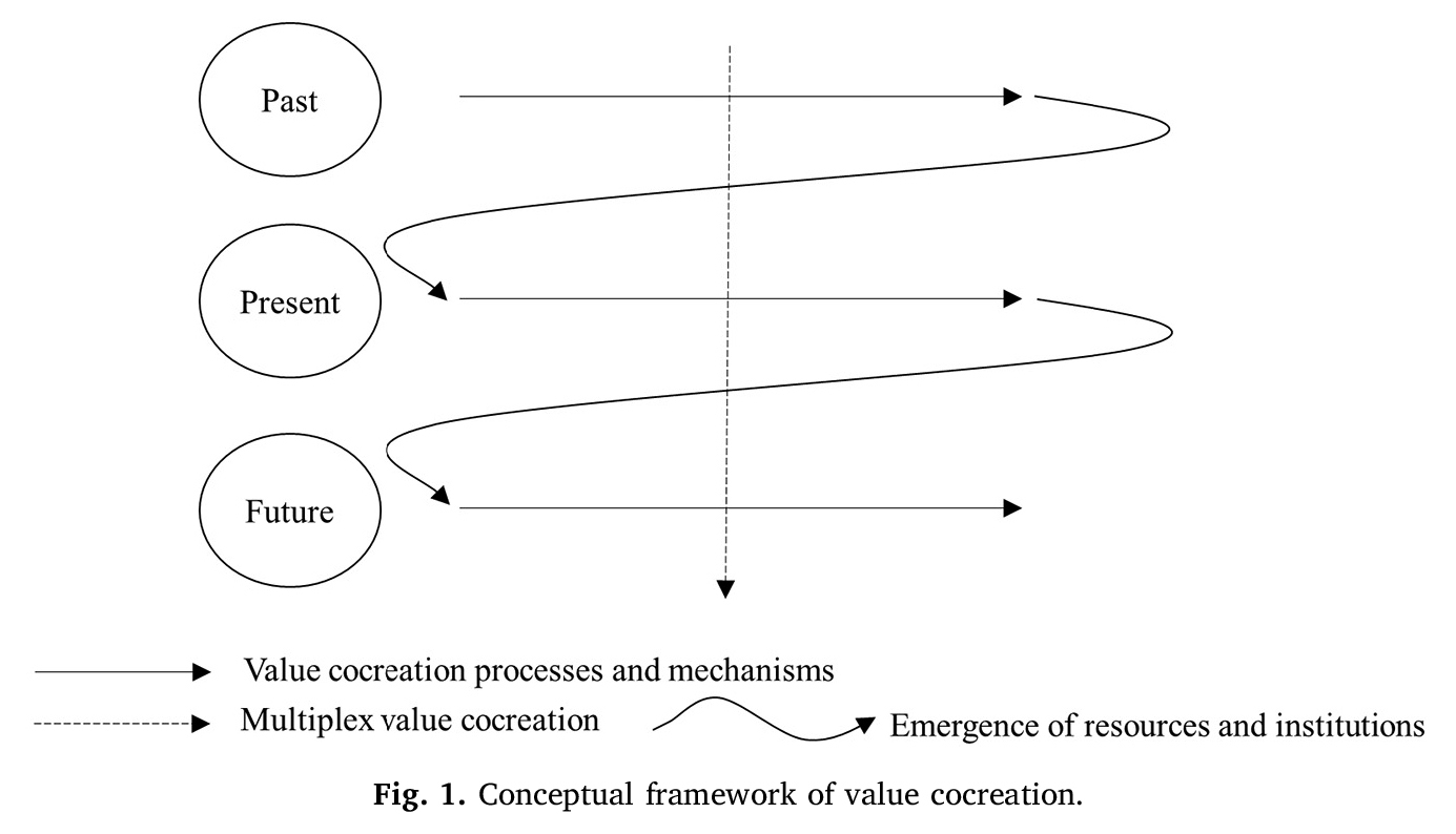 Conceptual framework of value cocreation.