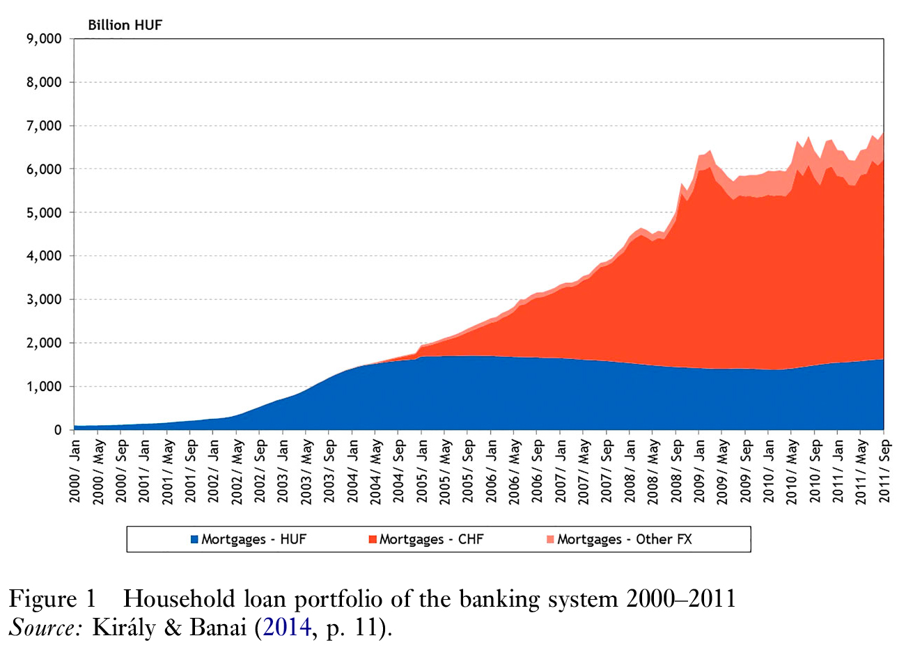 Household loan portfolio evolution
