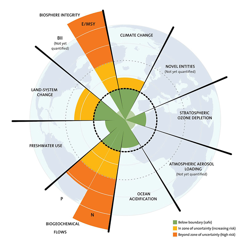 Planetary Boundaries Graph by the Stockholm-Resilience Centre