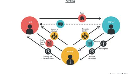 airbnb business model