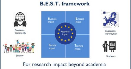 B.E.S.T. framework for research impact beyond academia